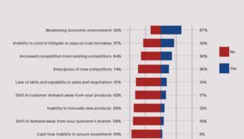 Current business threats graph crop