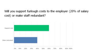 FEA survey furlough redundancy crop