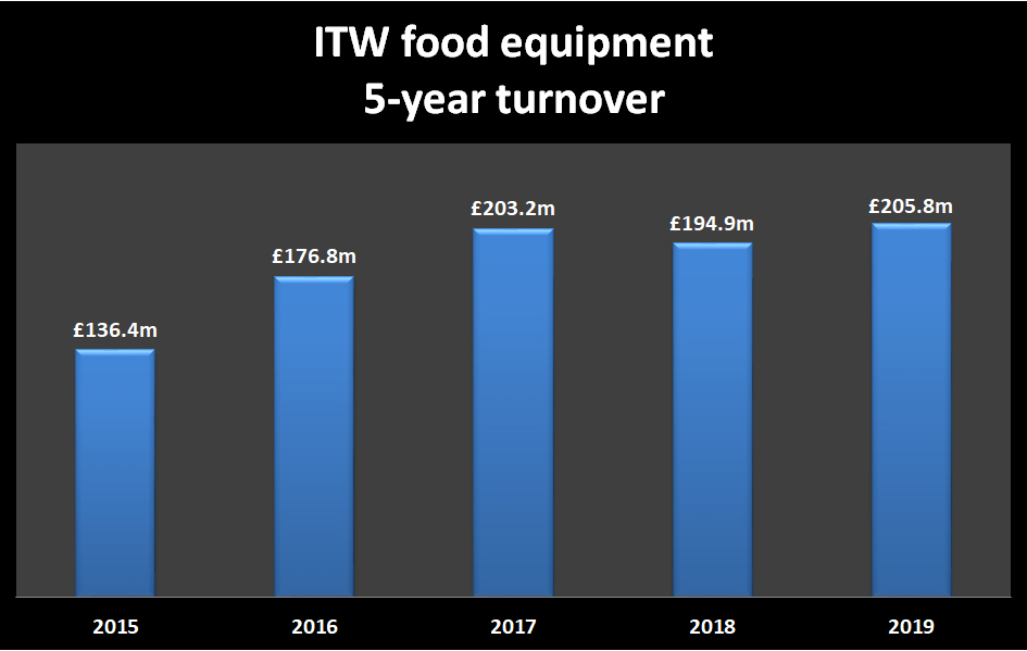ITW Food Equipment 5 year turnover