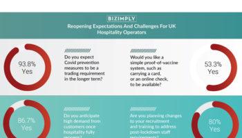 Bizimply Survey Infographic crop